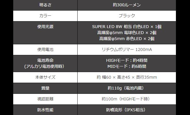 画像4: ZEXUS ZX-R260 約300ルーメン (40%Off)