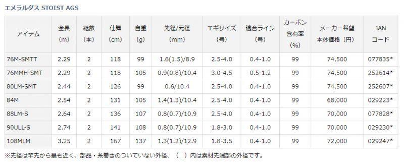 画像3: エメラルダス STOIST AGS/80LM-SMT(20%Off)