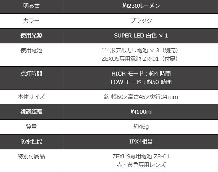 画像5: ZEXUS ZX160X (35%OFF) 約230ルーメン