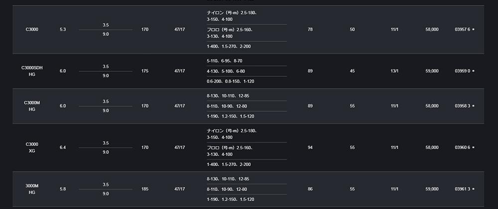 画像2: シマノ 19 Vanquish C2000SHG  25%Off